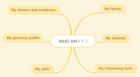 Mind Map: WHO AM I ?