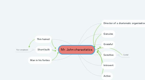 Mind Map: Mr. John charactistics