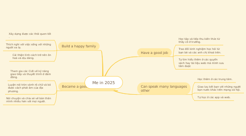 Mind Map: Me in 2025