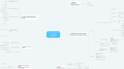 Mind Map: TEMA 1: LA FAMÍLIA COM A UNITAT DE CONVIVÈNCIA FONAMENTAL
