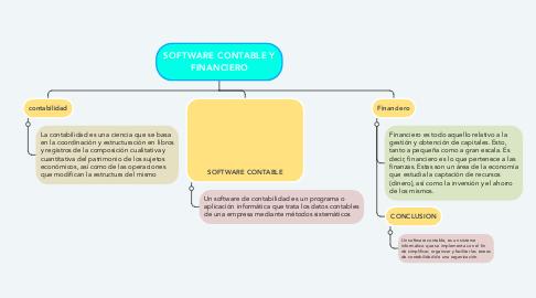 Mind Map: SOFTWARE CONTABLE Y FINANCIERO