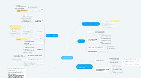 Mind Map: les sources du droits