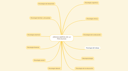Mind Map: AREAS/CAMPOS DE LA PSICÓLOGA