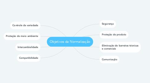 Mind Map: Objetivos da Normalização