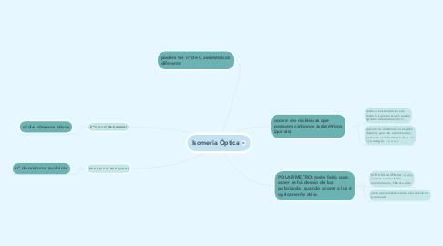Mind Map: Isomeria Óptica
