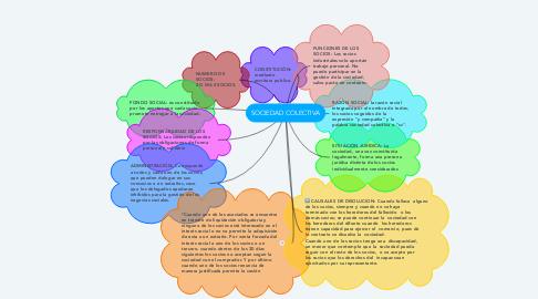 Mind Map: SOCIEDAD COLECTIVA