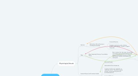 Mind Map: Student Success