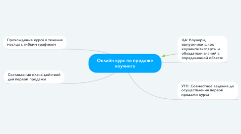 Mind Map: Онлайн курс по продаже коучинга