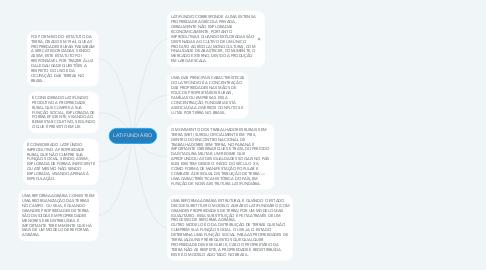 Mind Map: LATIFUNDIÁRIO