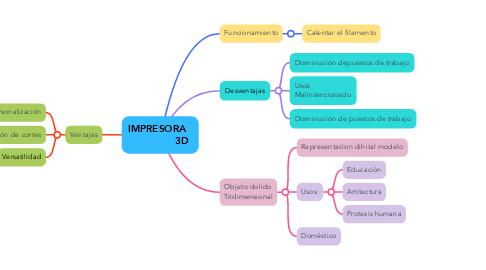 Mind Map: IMPRESORA                 3D