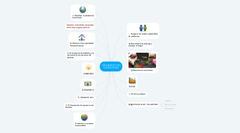 Mind Map: ORGANIZACION SUSTENTABLE