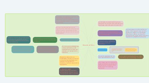 Mind Map: Educación del futuro