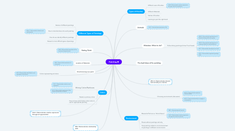 Mind Map: Painting