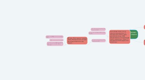 """Mind Map: 2007 жылғы 27 шілдедегі ҚР """"Білім туралы"""" заңына сипаттама"""