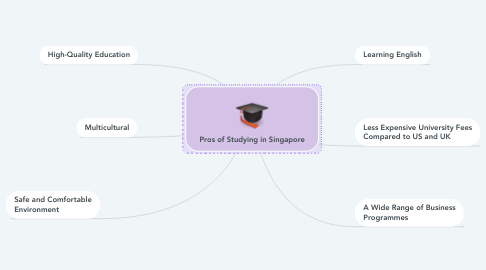 Mind Map: Pros of Studying in Singapore