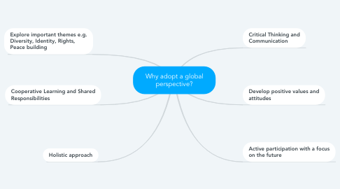 Mind Map: Why adopt a global perspective?