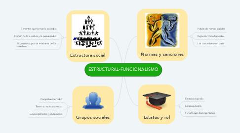 Mind Map: ESTRUCTURAL-FUNCIONALISMO