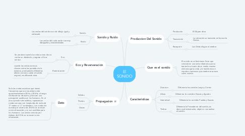 Mind Map: El SONIDO