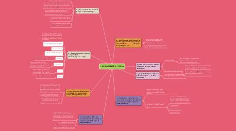 Mind Map: LAS PATENTES - 2CP-A