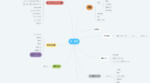 Mind Map: 林 駿賢
