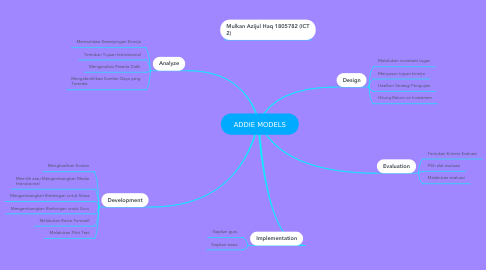 Mind Map: ADDIE MODELS