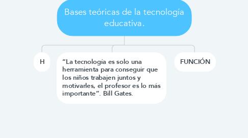 Mind Map: Bases teóricas de la tecnología educativa.