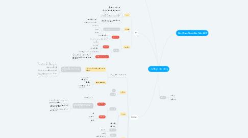 Mind Map: Chương II: Vận động