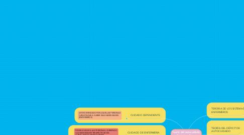 Mind Map: Teoría del autocuidado Dorothea Orem