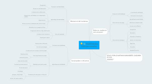 Mind Map: Habilidades Interpersonales