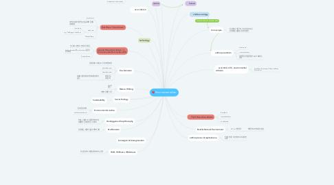 Mind Map: Environmentalism