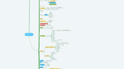 Mind Map: 家元業務フロー