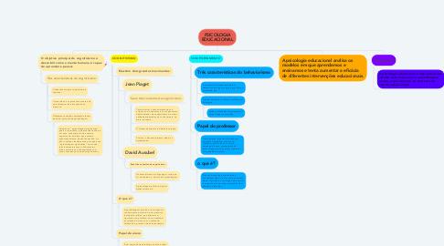 Mind Map: PSICOLOGIA EDUCACIONAL