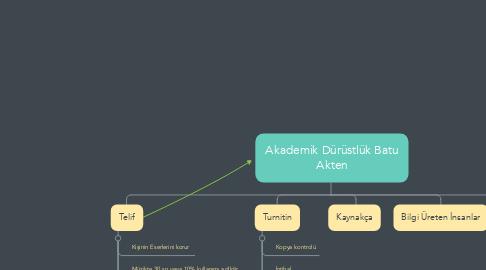 Mind Map: Akademik Dürüstlük Batu Akten