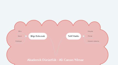 Mind Map: Akademik Dürüstlük - Ali Cansın Yılmaz