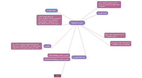 Mind Map: Copy of الفهرسة