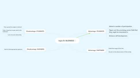Mind Map: topic B: BUSINESS