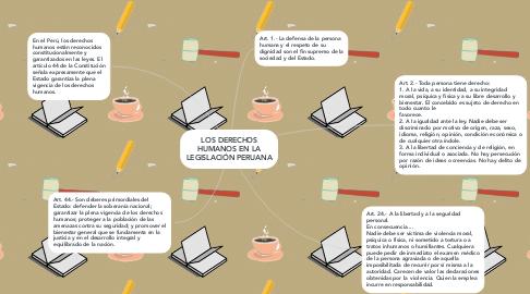 Mind Map: LOS DERECHOS HUMANOS EN LA LEGISLACIÓN PERUANA