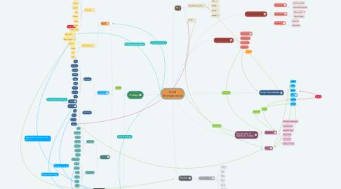 Mind Map: IVAN Mi mapa social