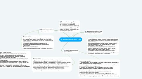 Mind Map: Правописание сложных слов