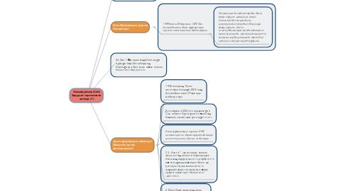 Mind Map: Халықаралық білім берудегі нормативтік актілер (1)