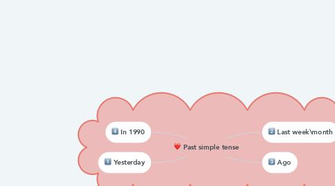 Mind Map: Past simple tense