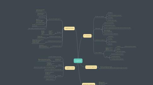 Mind Map: Logística
