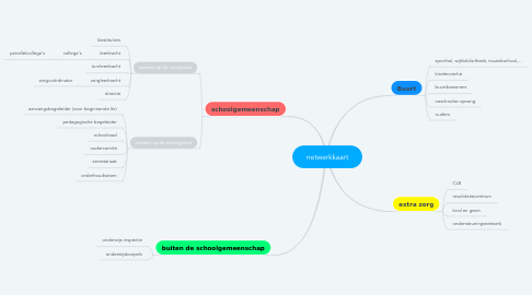 Mind Map: netwerkkaart