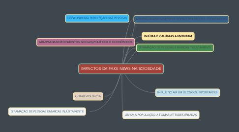 Mind Map: IMPACTOS DA FAKE NEWS NA SOCIEDADE