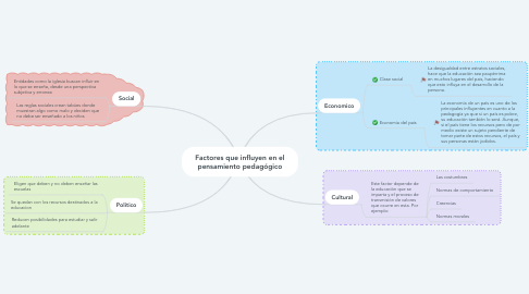 Mind Map: Factores que influyen en el pensamiento pedagógico