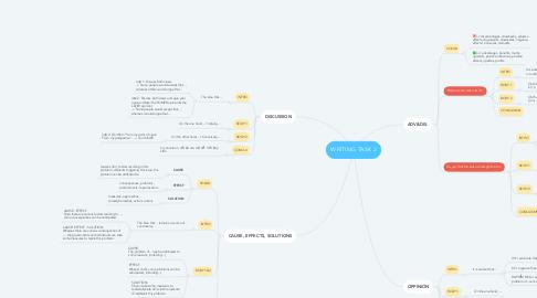 Mind Map: WRITING TASK 2