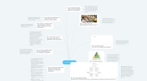 Mind Map: Bewegingsdriehoek