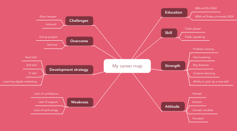Mind Map: My career map