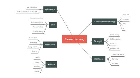 Mind Map: Career planning