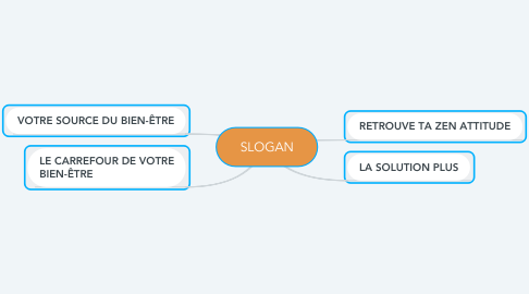 Mind Map: SLOGAN